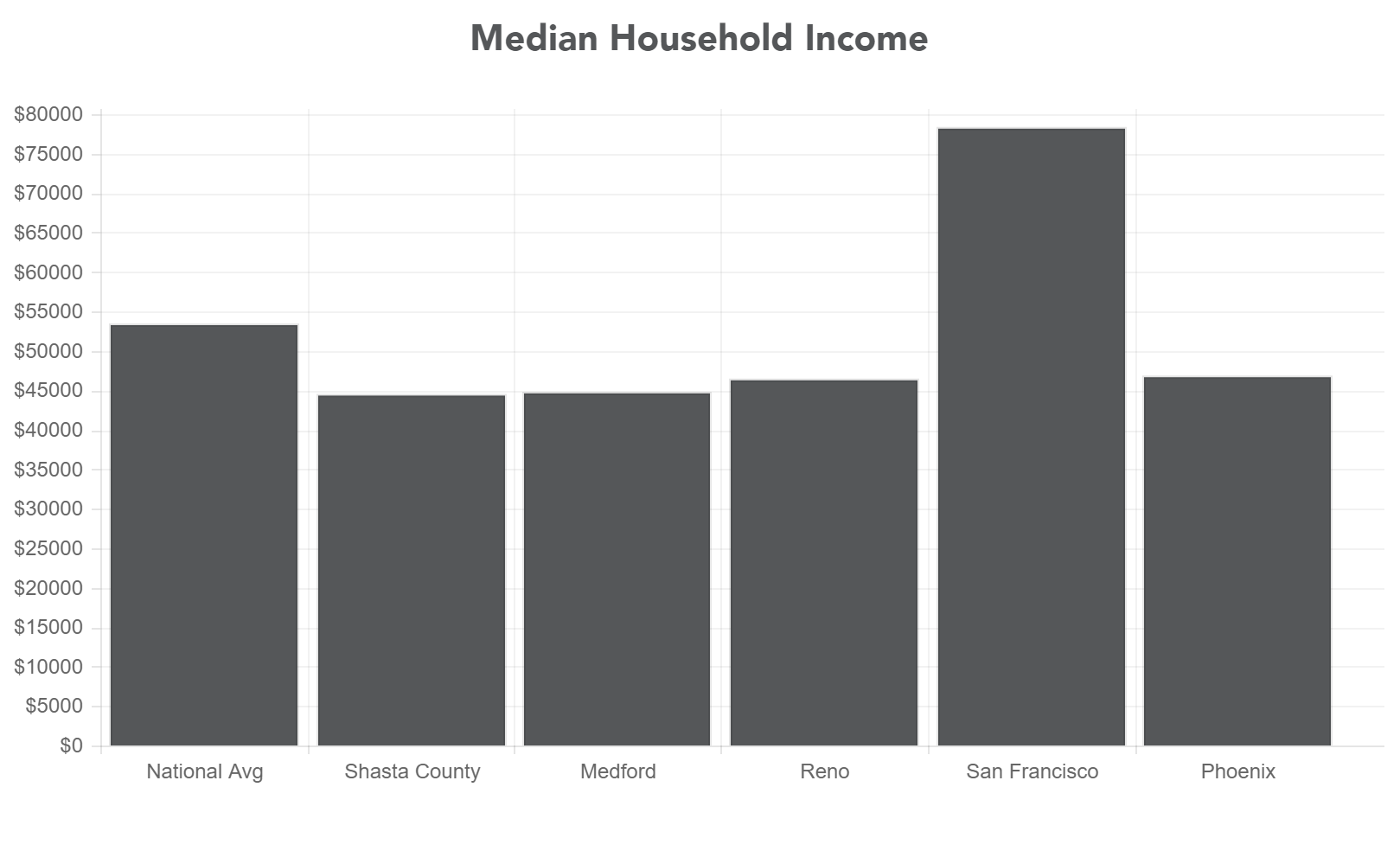 Mediam Income Graph